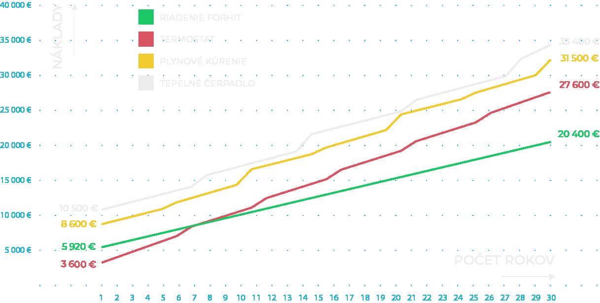 Graf porovnanie kúrenia elektrické kúrenie